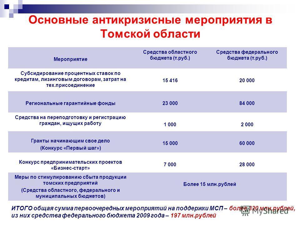 Основные антикризисные мероприятия в Томской области Мероприятие Средства областного бюджета (т.руб.) Средства федерального бюджета (т.руб.) Субсидирование процентных ставок по кредитам, лизинговым договорам, затрат на тех.присоединение 15 41620 000