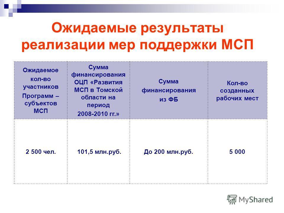Ожидаемые результаты реализации мер поддержки МСП Ожидаемое кол-во участников Программ – субъектов МСП Сумма финансирования ОЦП «Развития МСП в Томской области на период 2008-2010 гг.» Сумма финансирования из ФБ Кол-во созданных рабочих мест 2 500 че