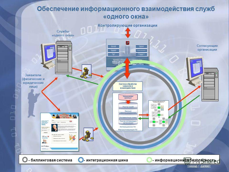 11  Обеспечение информационного взаимодействия служб «одного окна» Контролирующие организации Заявители (физические и юридические лица) Службы «одного окна» Согласующие организации - биллинговая система - интеграционная шина - информационная безопасн