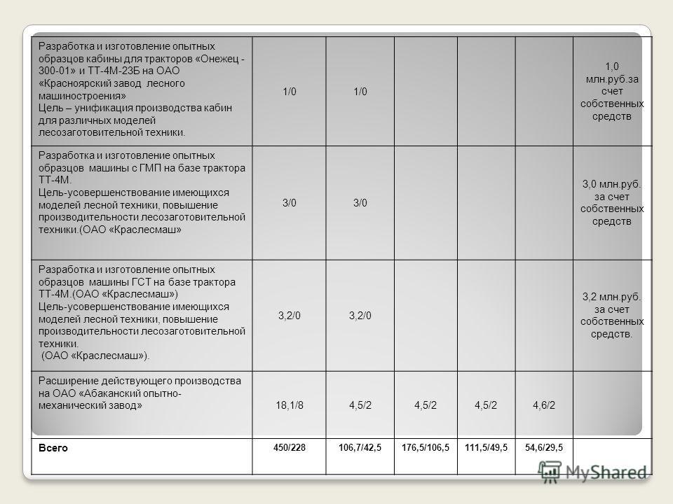 Разработка и изготовление опытных образцов кабины для тракторов «Онежец - 300-01» и ТТ-4М-23Б на ОАО «Красноярский завод лесного машиностроения» Цель – унификация производства кабин для различных моделей лесозаготовительной техники. 1/0 1,0 млн.руб.з
