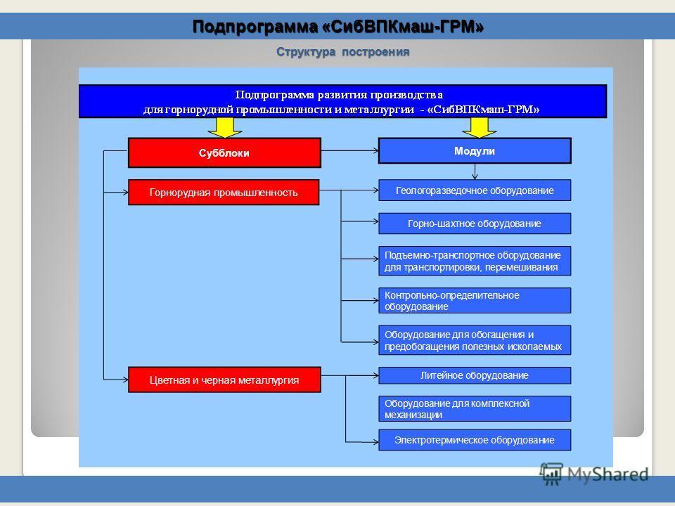 Подпрограмма «СибВПКмаш-ГРМ» Структура построения