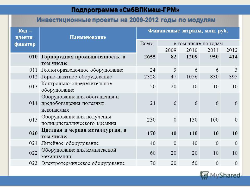 Подпрограмма «СибВПКмаш-ГРМ» Инвестиционные проекты на 2009-2012 годы по модулям Код – иденти- фикатор Наименование Финансовые затраты, млн. руб. Всегов том числе по годам 2009201020112012 010Горнорудная промышленность, в том числе: 2655821209950414
