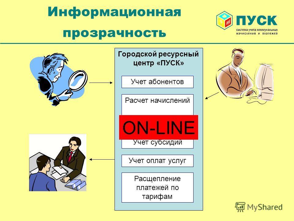 Информационная прозрачность Городской ресурсный центр «ПУСК» Учет абонентов Расчет начислений Данные счетчиков Учет субсидий Учет оплат услуг Расщепление платежей по тарифам ON-LINE