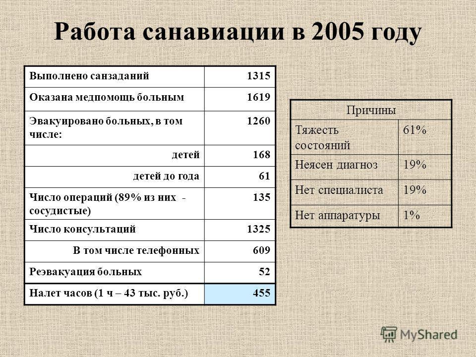 Работа санавиации в 2005 году Выполнено санзаданий1315 Оказана медпомощь больным1619 Эвакуировано больных, в том числе: 1260 детей168 детей до года61 Число операций (89% из них - сосудистые) 135 Число консультаций1325 В том числе телефонных609 Реэвак