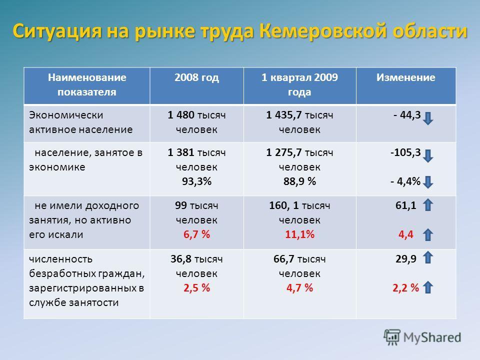 Ситуация на рынке труда Кемеровской области Наименование показателя 2008 год1 квартал 2009 года Изменение Экономически активное население 1 480 тысяч человек 1 435,7 тысяч человек - 44,3 население, занятое в экономике 1 381 тысяч человек 93,3% 1 275,