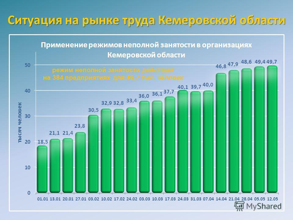 режим неполной занятости действует на 384 предприятиях для 49,7 тыс. человек