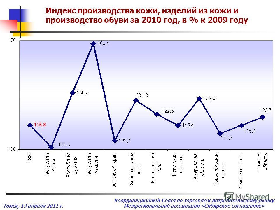 Томск, 13 апреля 2011 г. Координационный Совет по торговле и потребительскому рынку Межрегиональной ассоциации «Сибирское соглашение» Индекс производства кожи, изделий из кожи и производство обуви за 2010 год, в % к 2009 году