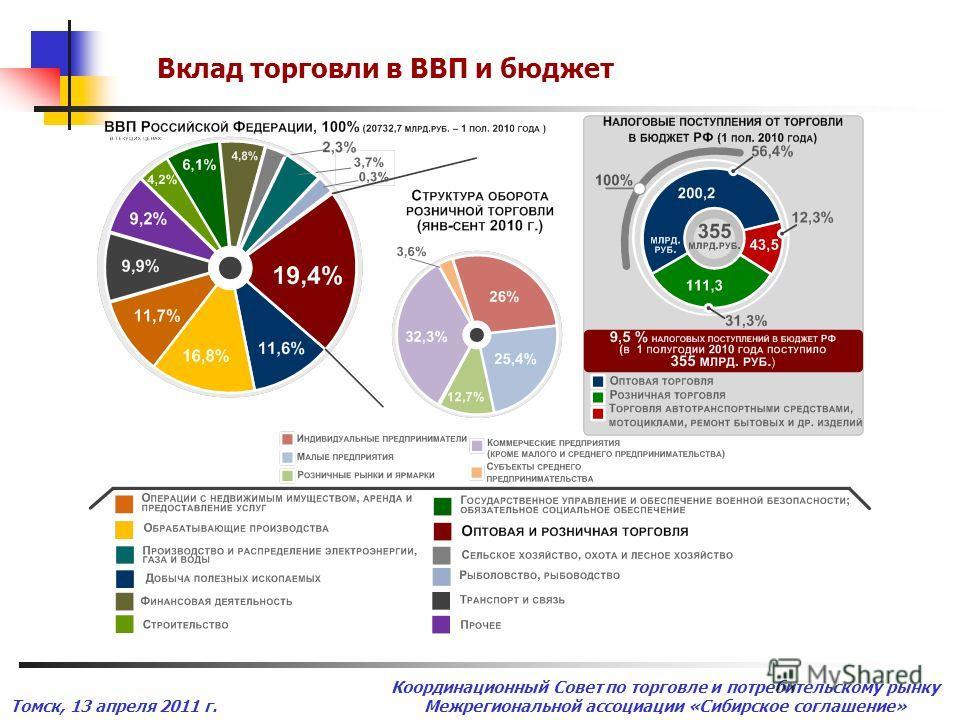 Томск, 13 апреля 2011 г. Координационный Совет по торговле и потребительскому рынку Межрегиональной ассоциации «Сибирское соглашение» Вклад торговли в ВВП и бюджет