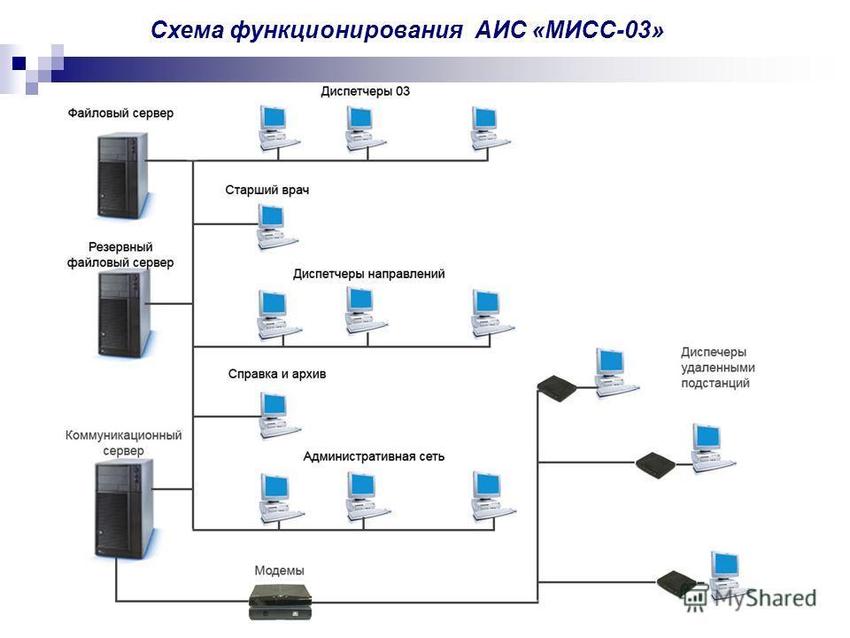 Cхема функционирования АИС «МИСС-03»