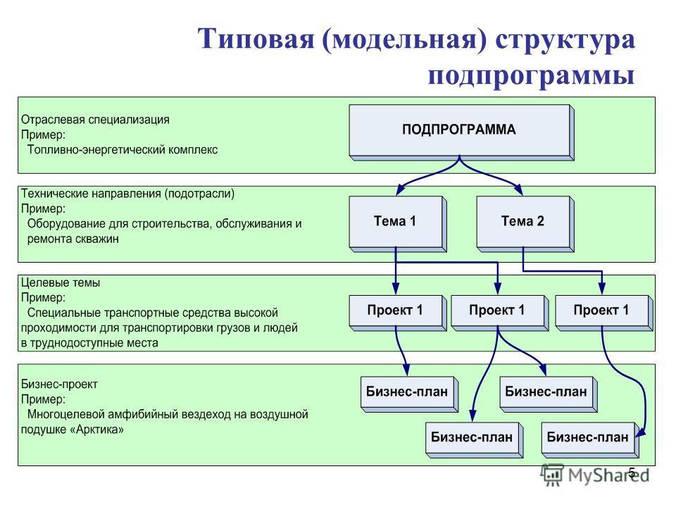 5 Типовая (модельная) структура подпрограммы