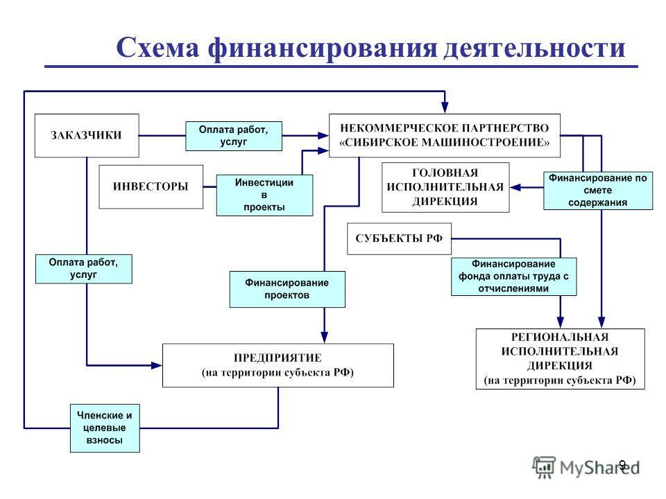 9 Схема финансирования деятельности