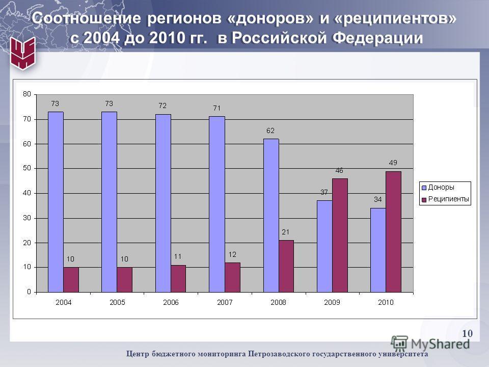 10 Центр бюджетного мониторинга Петрозаводского государственного университета Соотношение регионов «доноров» и «реципиентов» с 2004 до 2010 гг. в Российской Федерации