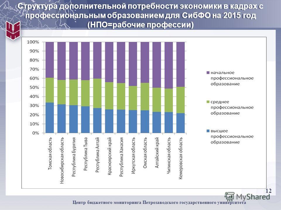 12 Центр бюджетного мониторинга Петрозаводского государственного университета Структура дополнительной потребности экономики в кадрах с профессиональным образованием для СибФО на 2015 год (НПО=рабочие профессии)