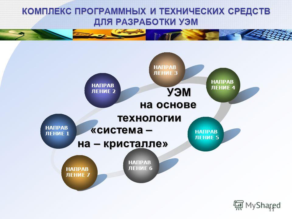 11 КОМПЛЕКС ПРОГРАММНЫХ И ТЕХНИЧЕСКИХ СРЕДСТВ ДЛЯ РАЗРАБОТКИ УЭМ технологии НАПРАВ ЛЕНИЕ 2 НАПРАВ ЛЕНИЕ 3 НАПРАВ ЛЕНИЕ 4 НАПРАВ ЛЕНИЕ 5 НАПРАВ ЛЕНИЕ 6 НАПРАВ ЛЕНИЕ 7 НАПРАВ ЛЕНИЕ 1 УЭМ на основе «система – на – кристалле»