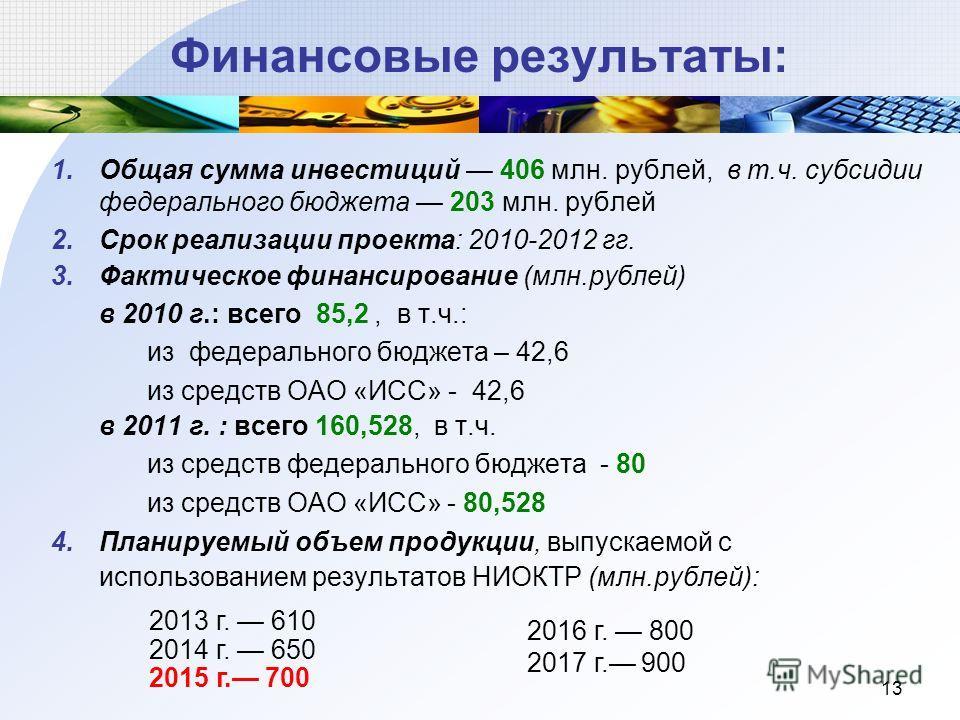 13 Финансовые результаты: 1.Общая сумма инвестиций 406 млн. рублей, в т.ч. субсидии федерального бюджета 203 млн. рублей 2.Срок реализации проекта: 2010-2012 гг. 3.Фактическое финансирование (млн.рублей) в 2010 г.: всего 85,2, в т.ч.: из федерального