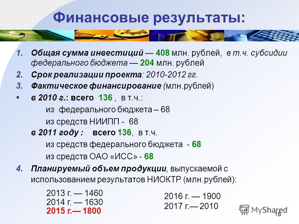 16 Финансовые результаты: 1.Общая сумма инвестиций 408 млн. рублей, в т.ч. субсидии федерального бюджета 204 млн. рублей 2.Срок реализации проекта: 2010-2012 гг. 3.Фактическое финансирование (млн.рублей) в 2010 г.: всего 136, в т.ч.: из федерального
