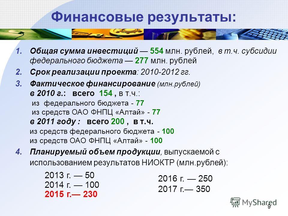 9 Финансовые результаты: 1.Общая сумма инвестиций 554 млн. рублей, в т.ч. субсидии федерального бюджета 277 млн. рублей 2.Срок реализации проекта: 2010-2012 гг. 3.Фактическое финансирование (млн.рублей) в 2010 г.: всего 154, в т.ч.: из федерального б