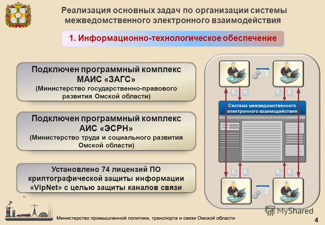 Реализация основных задач по организации системы межведомственного электронного взаимодействия 1. Информационно-технологическое обеспечение 4 Система межведомственного электронного взаимодействия Подключен программный комплекс МАИС «ЗАГС» (Министерст
