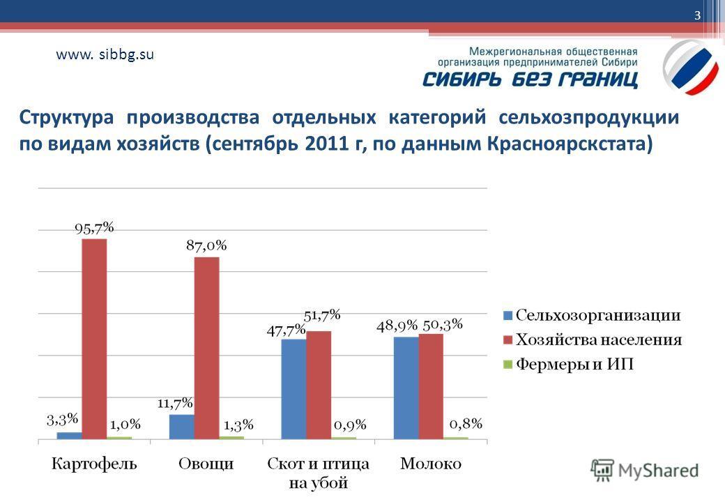 3 www. sibbg.su Структура производства отдельных категорий сельхозпродукции по видам хозяйств (сентябрь 2011 г, по данным Красноярскстата)
