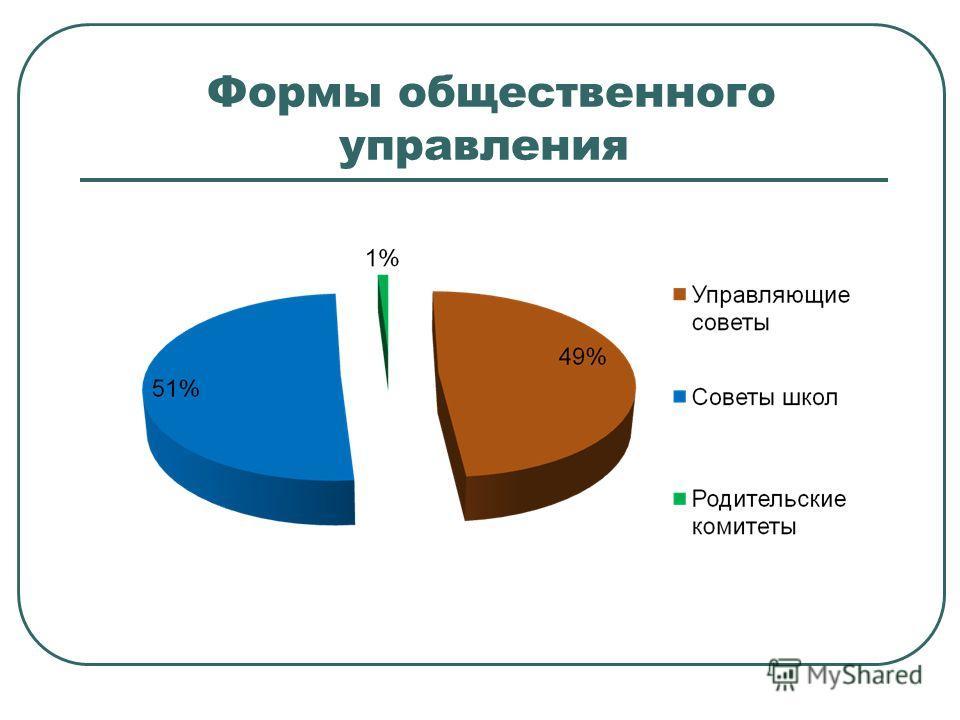 Формы общественного управления