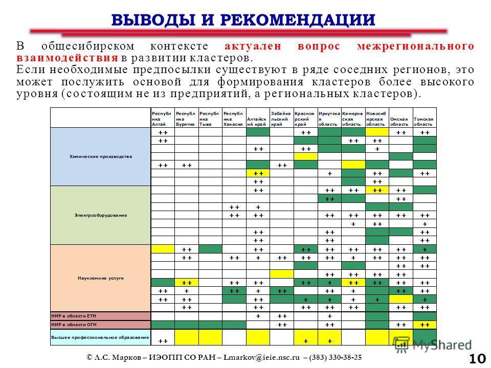 Кластеры формируются не столько компаниями, сколько межличностными контактами, поэтому целесообразным представляется формирование экспертного кластерного сообщества Сибири, площадки для обмена опытом и дискуссий. Интеграция в российское кластерное со