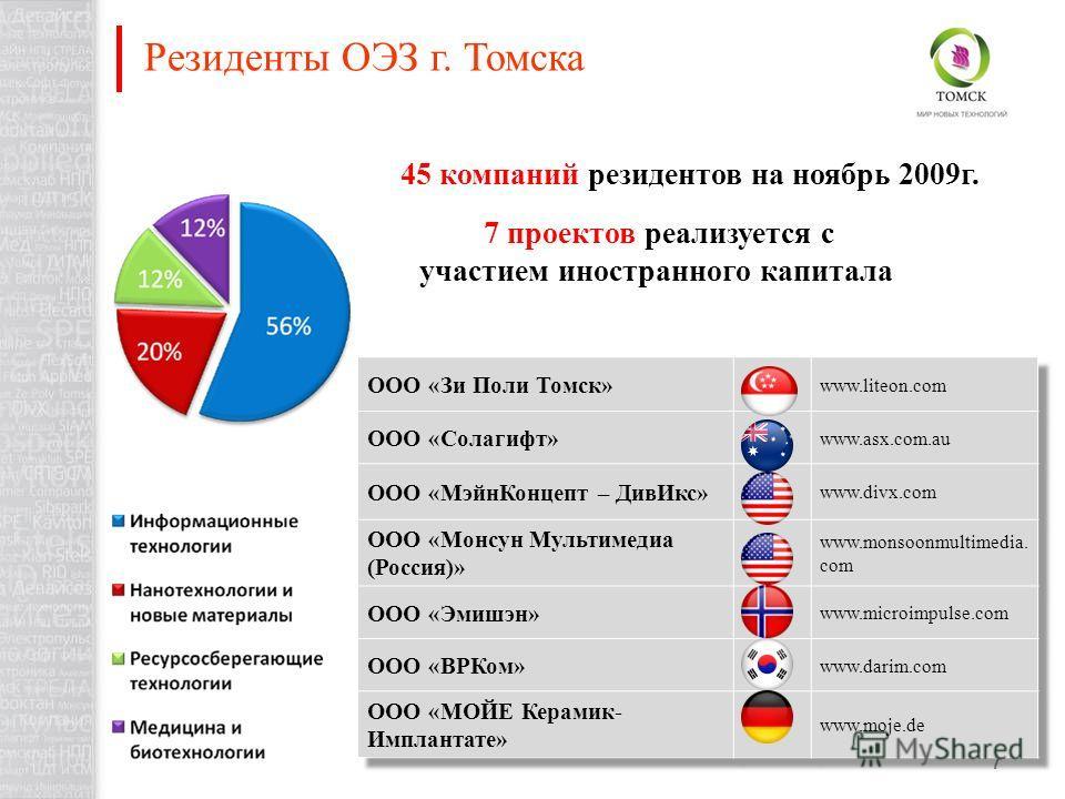 7 7 проектов реализуется с участием иностранного капитала 45 компаний резидентов на ноябрь 2009г. Резиденты ОЭЗ г. Томска
