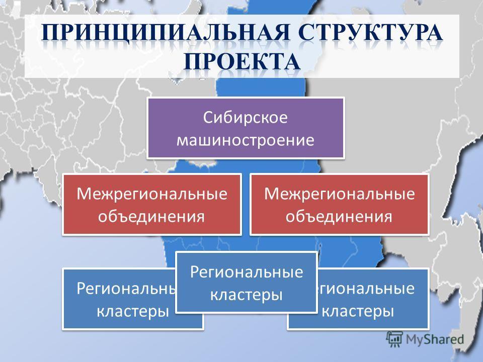 Региональные кластеры Межрегиональные объединения Сибирское машиностроение Межрегиональные объединения