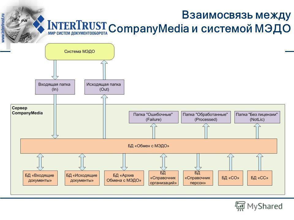 Взаимосвязь между CompanyMedia и cистемой МЭДО