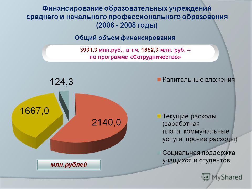Финансирование образовательных учреждений среднего и начального профессионального образования (2006 - 2008 годы) Общий объем финансирования 3931,3 млн.руб., в т.ч. 1852,3 млн. руб. – по программе «Сотрудничество» млн.рублей