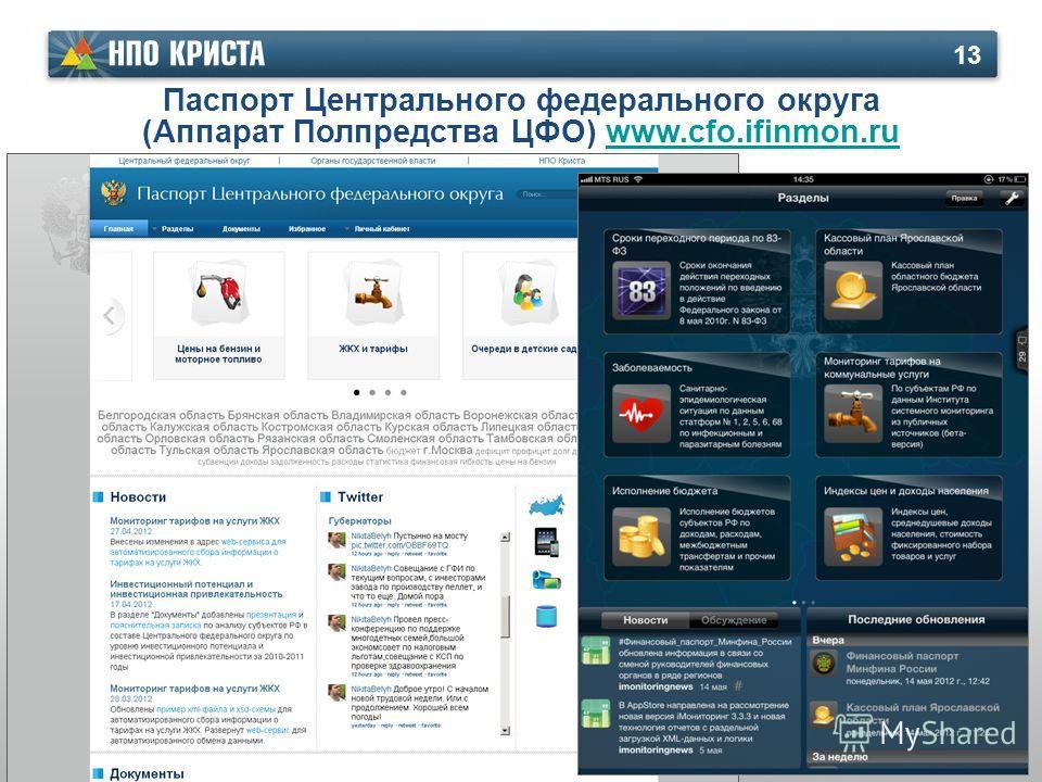 Паспорт Центрального федерального округа (Аппарат Полпредства ЦФО) www.cfo.ifinmon.ruwww.cfo.ifinmon.ru 13