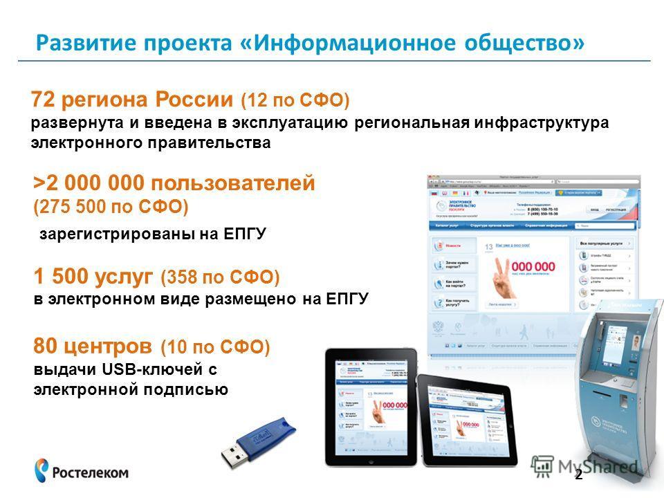72 региона России (12 по СФО) развернута и введена в эксплуатацию региональная инфраструктура электронного правительства >2 000 000 пользователей (275 500 по СФО) зарегистрированы на ЕПГУ 1 500 услуг (358 по СФО) в электронном виде размещено на ЕПГУ