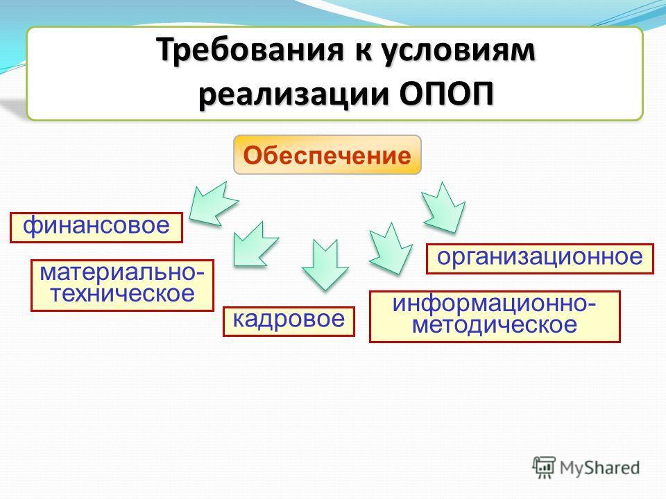 материально- техническое кадровое финансовое информационно- методическое организационное Требования к условиям реализации ОПОП Обеспечение
