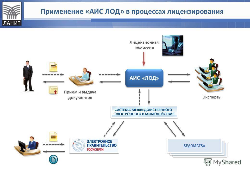 Применение «АИС ЛОД» в процессах лицензирования ВЕДОМСТВА АИС «ЛОД» Прием и выдача документов Эксперты Лицензионная комиссия