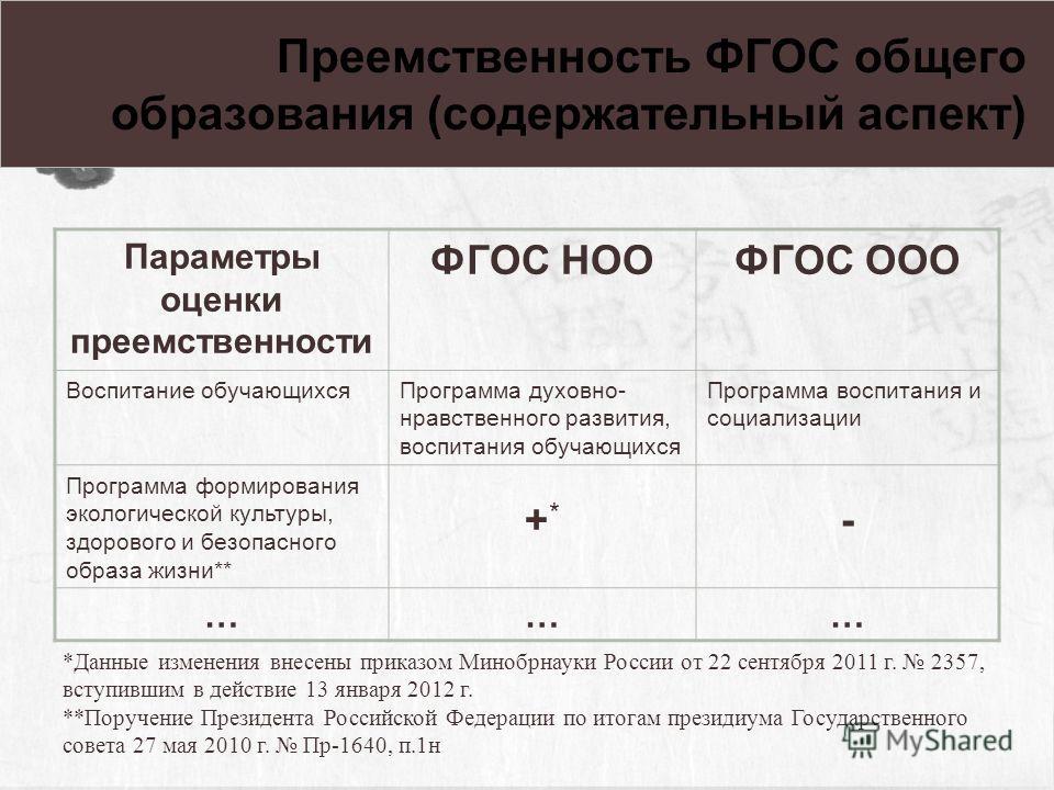 Каждому уровню воспитательного результата соответствует своя образовательная форма. 3-й уровень результатов 1-й уровень результатов 2-й уровень результатов Форсирование результатов недопустимо.