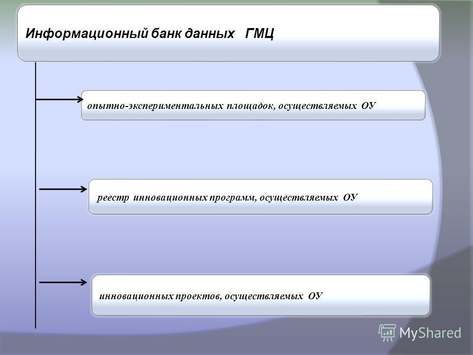 Информационный банк данных ГМЦ опытно-экспериментальных площадок, осуществляемых ОУ реестр инновационных программ, осуществляемых ОУ инновационных проектов, осуществляемых ОУ