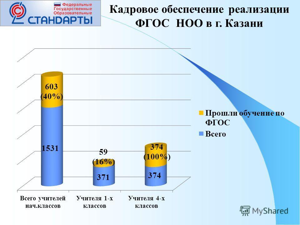 Кадровое обеспечение реализации ФГОС НОО в г. Казани