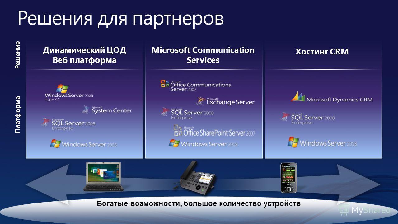Решение Платформа Microsoft Communication Services Динамический ЦОД Веб платформа Хостинг CRM Богатые возможности, большое количество устройств