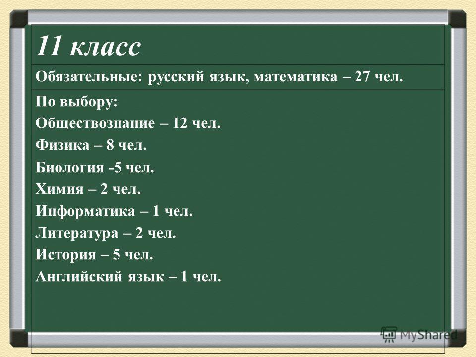 11 класс Обязательные: русский язык, математика – 27 чел. По выбору: Обществознание – 12 чел. Физика – 8 чел. Биология -5 чел. Химия – 2 чел. Информатика – 1 чел. Литература – 2 чел. История – 5 чел. Английский язык – 1 чел.