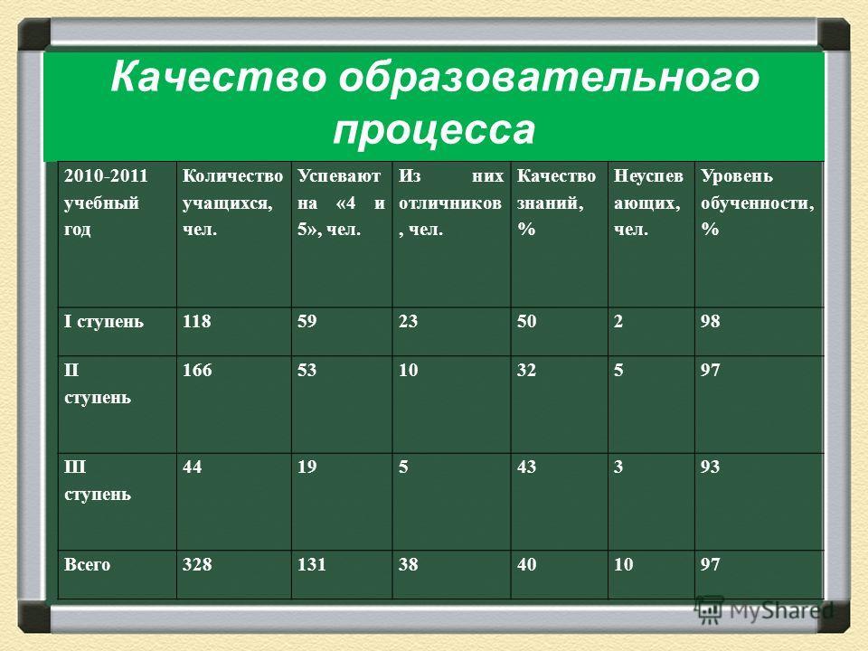 Качество образовательного процесса 2010-2011 учебный год Количество учащихся, чел. Успевают на «4 и 5», чел. Из них отличников, чел. Качество знаний, % Неуспев ающих, чел. Уровень обученности, % I ступень118592350298 II ступень 166531032597 III ступе