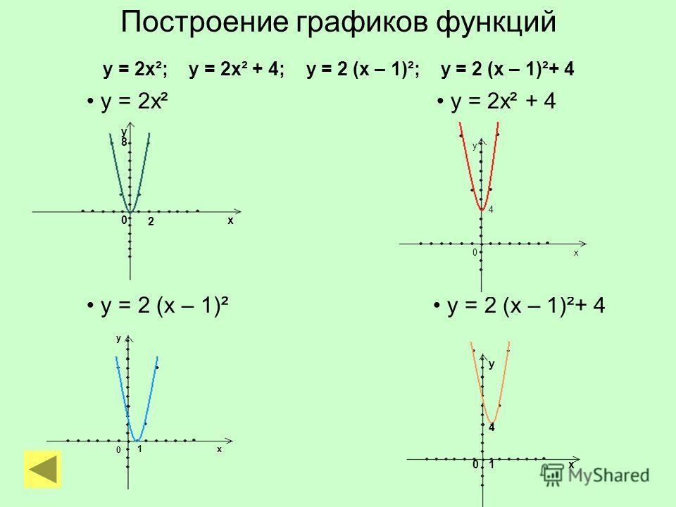 Построение графиков функций у = 2х²; у = 2х² + 4; у = 2 (х – 1)²; у = 2 (х – 1)²+ 4 у = 2х² у = 2х² + 4 у = 2 (х – 1)² у = 2 (х – 1)²+ 4 у х0 2 8 у х0 4 у у х х 0 0 1 1 4