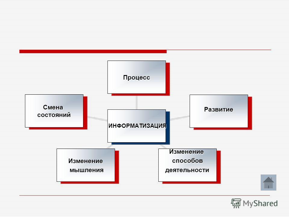 ИНФОРМАТИЗАЦИЯ ИНФОРМАТИЗАЦИЯ Процесс Развитие Изменениеспособов деятельности деятельностиИзменение мышления мышления Сменасостояний