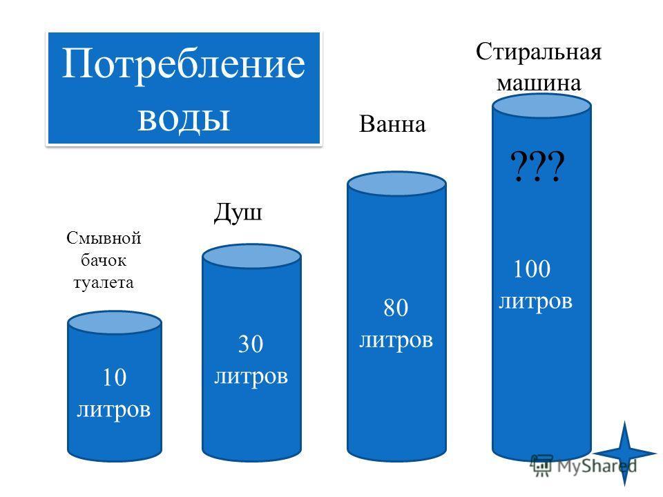 10 литров 30 литров 80 литров 100 литров Смывной бачок туалета Душ Ванна Потребление воды ??? Стиральная машина