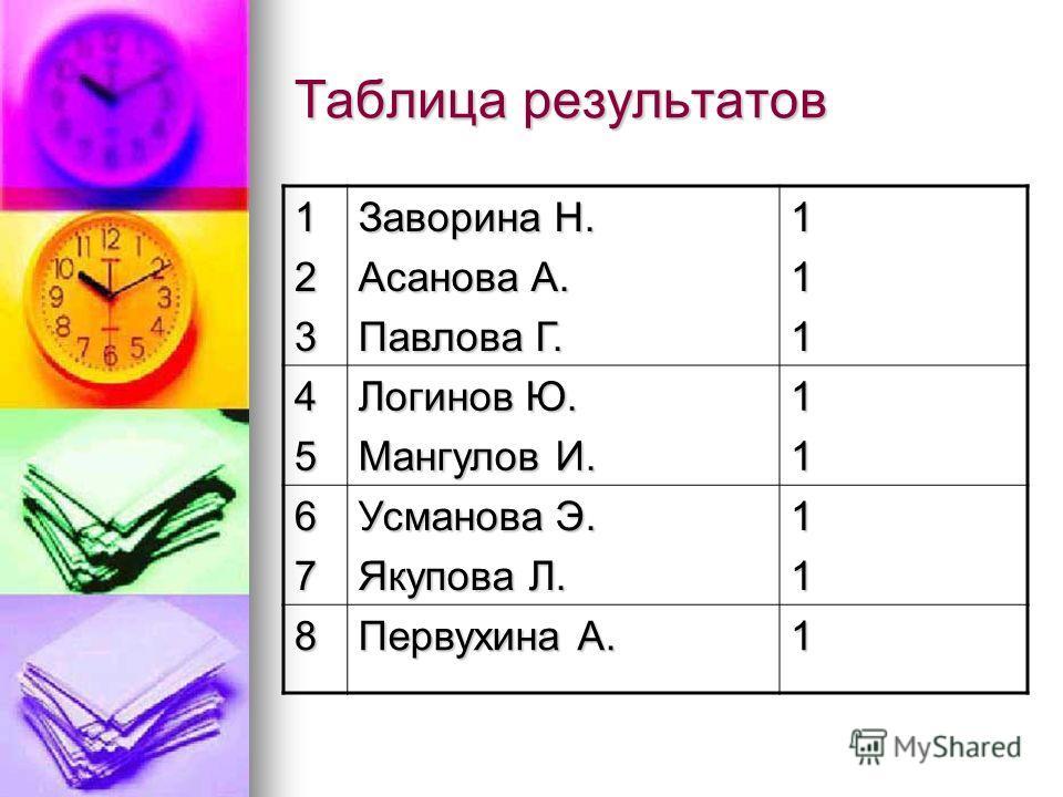 Таблица результатов 123 Заворина Н. Асанова А. Павлова Г. 111 45 Логинов Ю. Мангулов И. 11 67 Усманова Э. Якупова Л. 11 8 Первухина А. 1