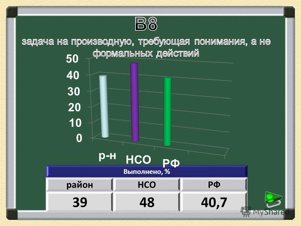 Выполнено, % районНСОРФ 394840,7