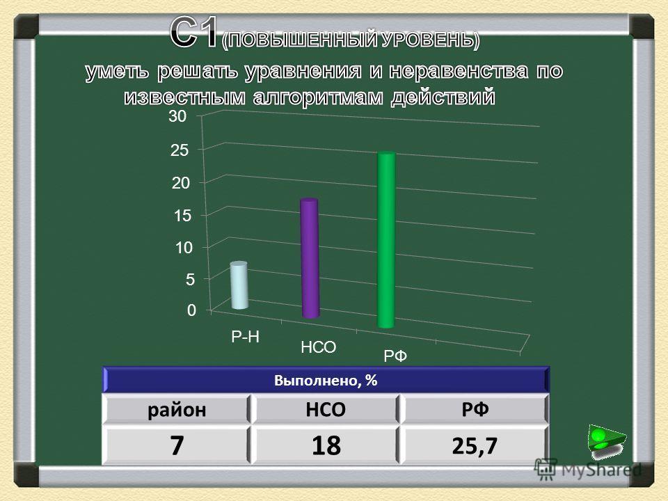 Выполнено, % районНСОРФ 718 25,7