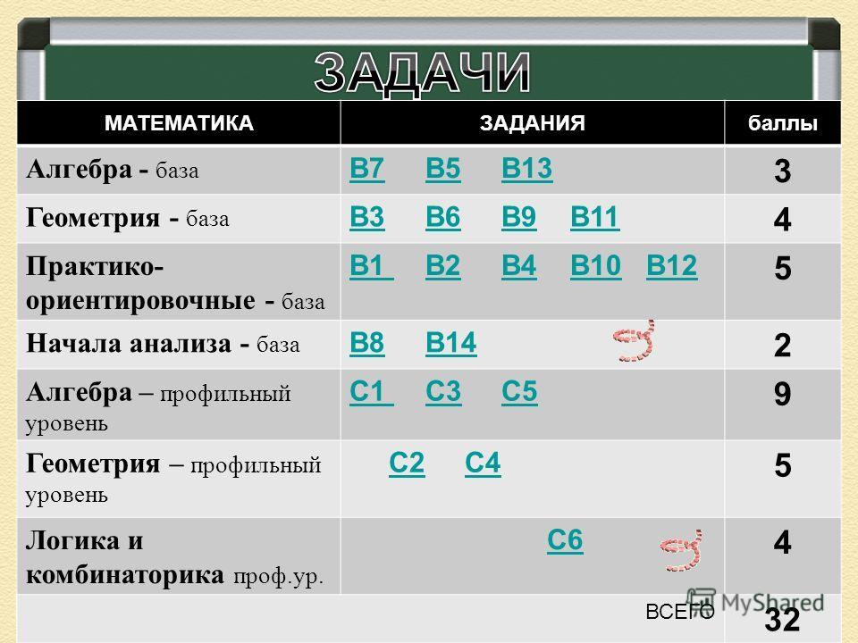 МАТЕМАТИКАЗАДАНИЯбаллы Алгебра - база В7В7 В5 В13В5В13 3 Геометрия - база В3В3 В6 В9 В11В6В9В11 4 Практико- ориентировочные - база В1 В1 В2 В4 В10 В12В2В4В10В12 5 Начала анализа - база В8В8 В14В14 2 Алгебра – профильный уровень С1 С1 С3 С5С3С5 9 Геом
