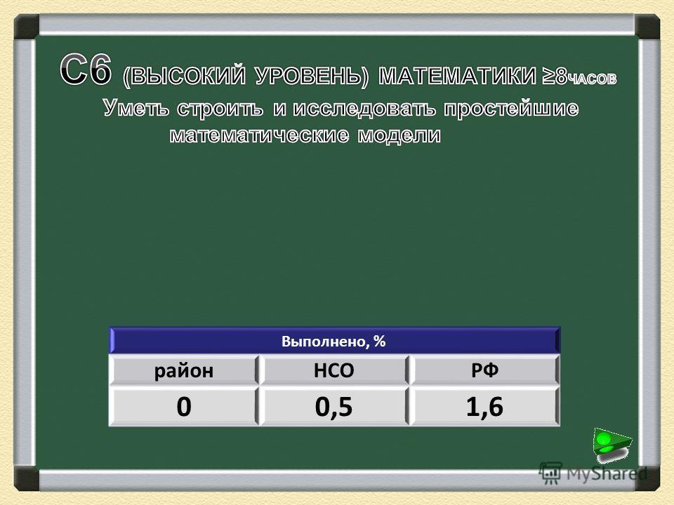 Выполнено, % районНСОРФ 00,51,6