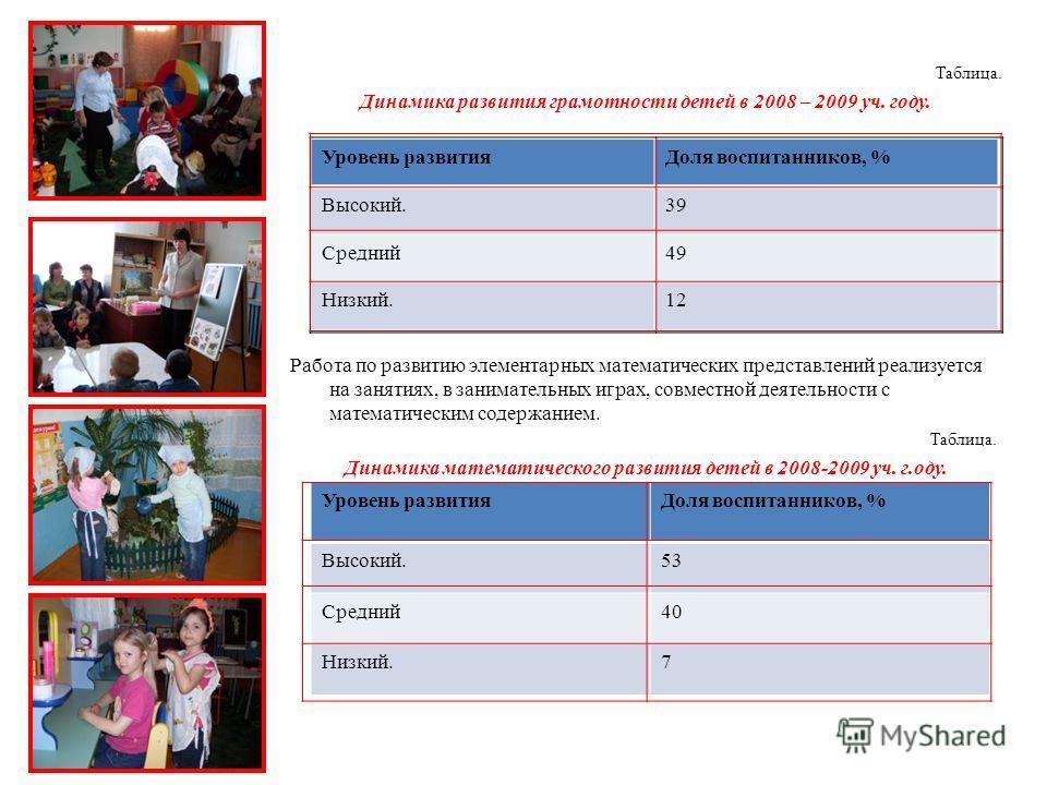 Таблица. Динамика развития грамотности детей в 2008 – 2009 уч. году. Работа по развитию элементарных математических представлений реализуется на занятиях, в занимательных играх, совместной деятельности с математическим содержанием. Таблица. Динамика