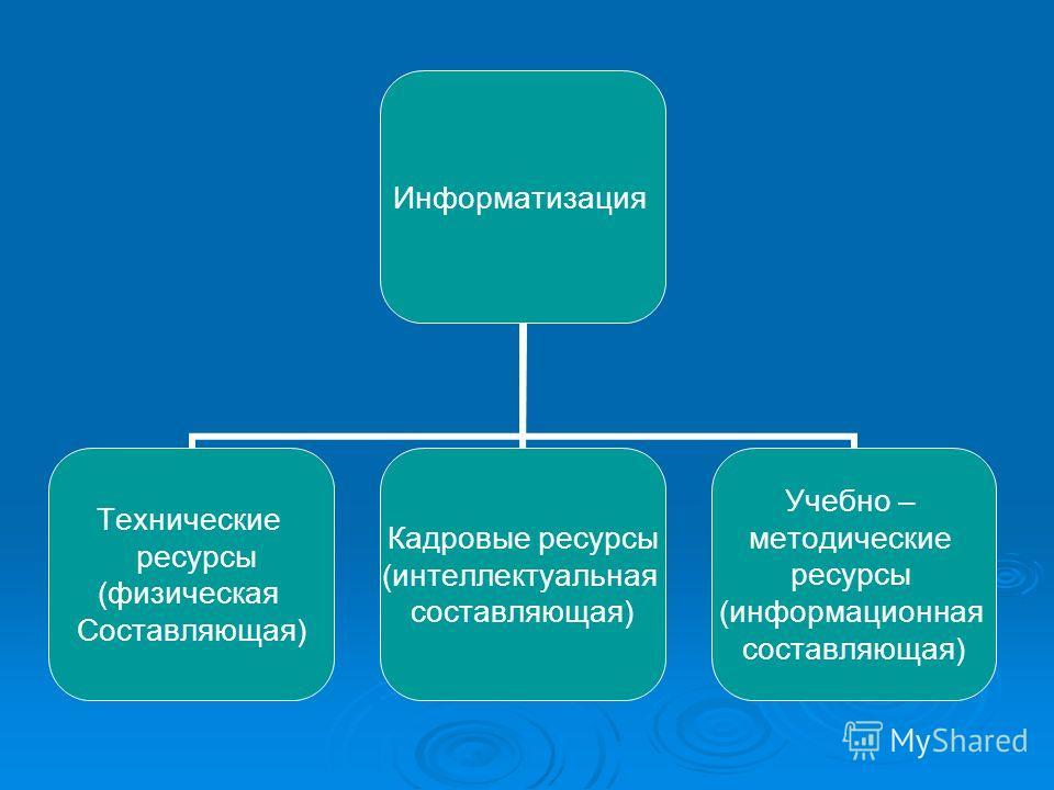 Информатизация Технические ресурсы (физическая Составляющая) Кадровые ресурсы (интеллектуальная составляющая) Учебно – методические ресурсы (информационная составляющая)
