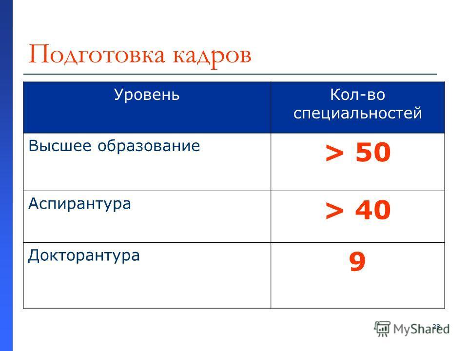 28 Подготовка кадров УровеньКол-во специальностей Высшее образование > 50 Аспирантура > 40 Докторантура 9